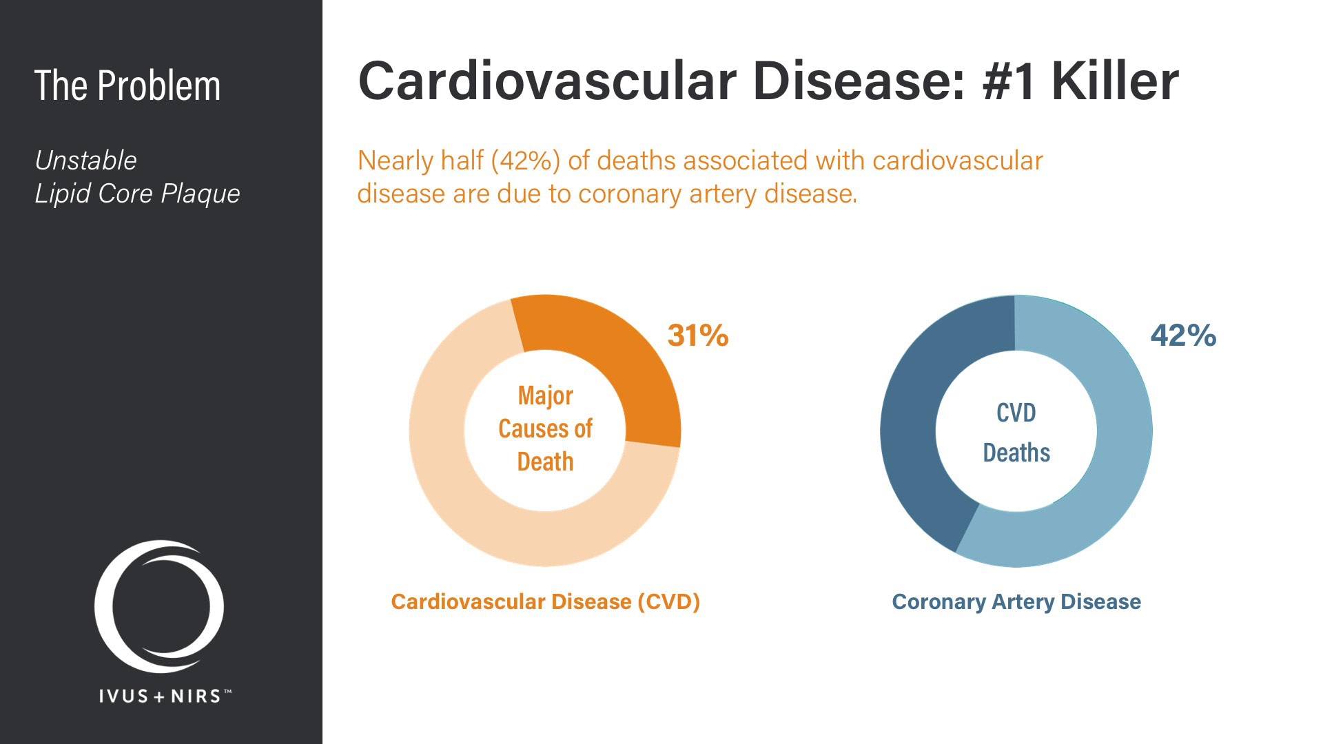 Infraredx Corporate Deck - Problem - Cardiovascular Disease: #1 Killer - 42% of Cardiovascular Disease due to Coronary Artery Disease