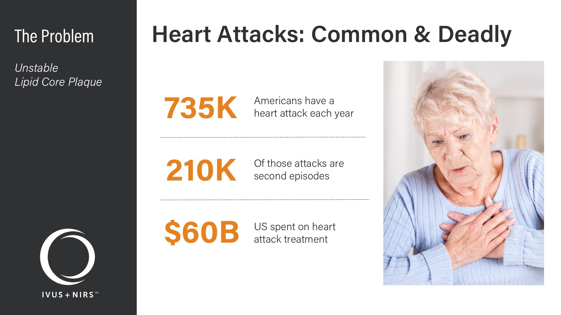 Infraredx Corporate Deck - Problem - Heart Attacks: Common & Deadly